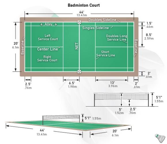 Double tennis court dimensions