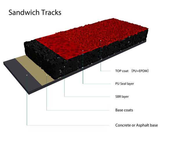 sandwich track-SP.jpg